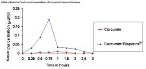 Bioperine and curcumin